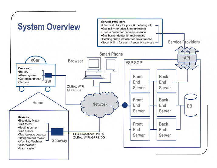 The XTN system overview chart